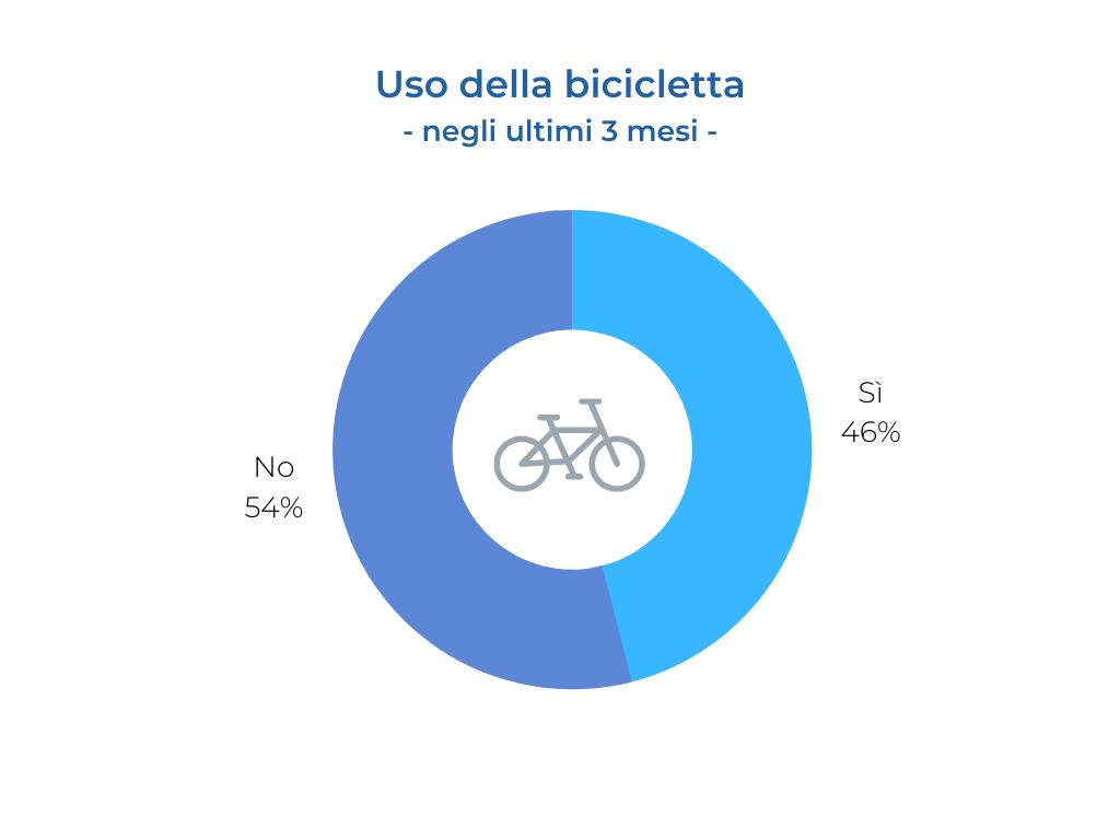 Uso della bicicletta