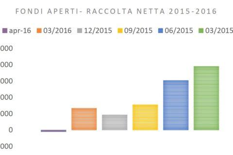 Investire? Sì, sulle famiglie italiane…